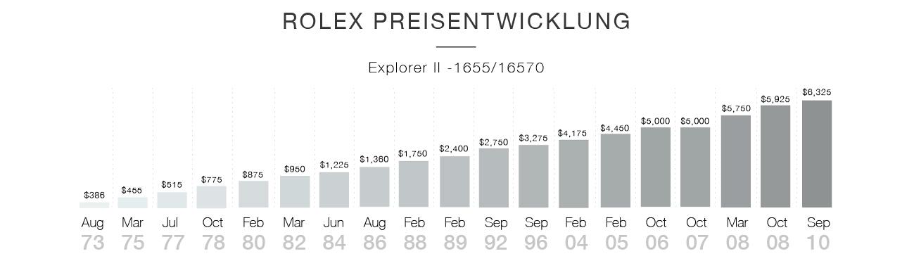 Rolex Preisentwicklung