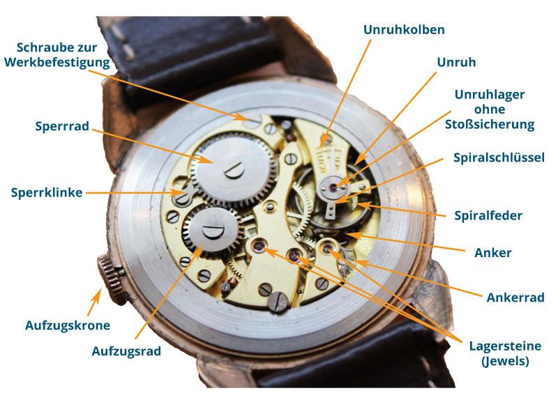 Die Bestandteile eines Uhrwerks